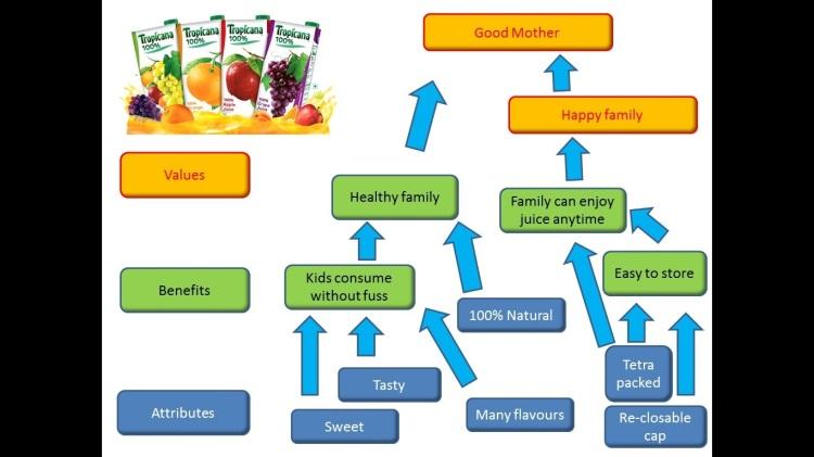 ConsumerDecisionMap