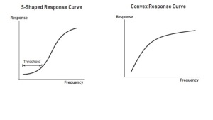 Effective Frequency and responses