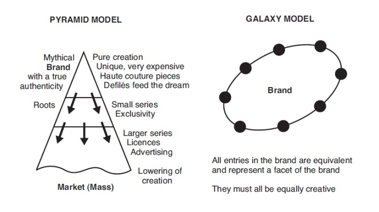Luxury business models