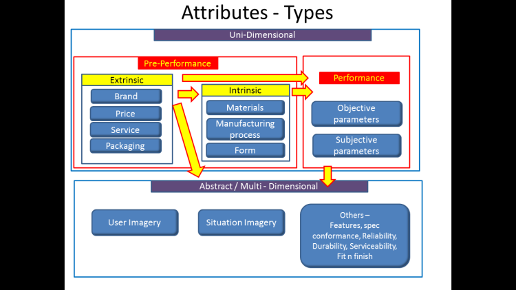 Product Attributes types