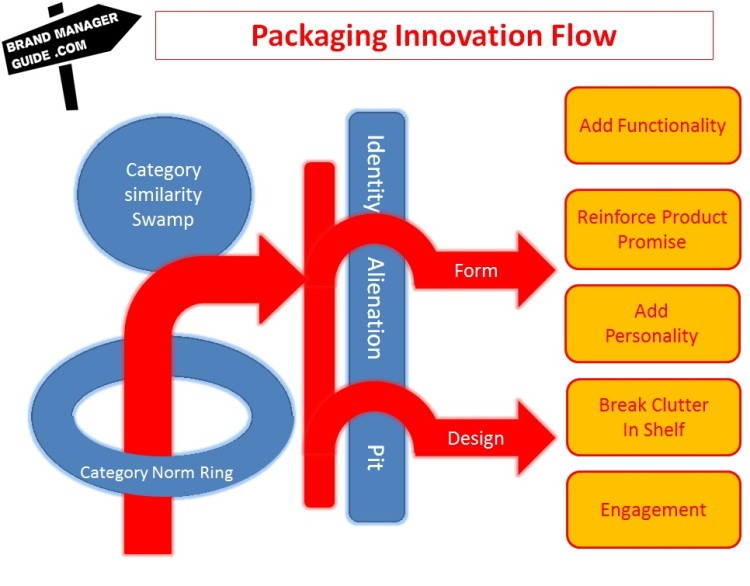 Packaging Innovation