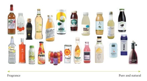 Packaing - Brand Personality - fragrance vs natural packaging