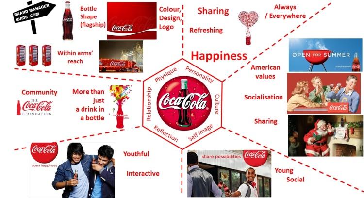 Coca Cola Brand Prism - Brand Identity