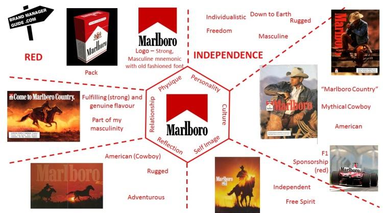 Marlboro Brand PRism - Brand Identity