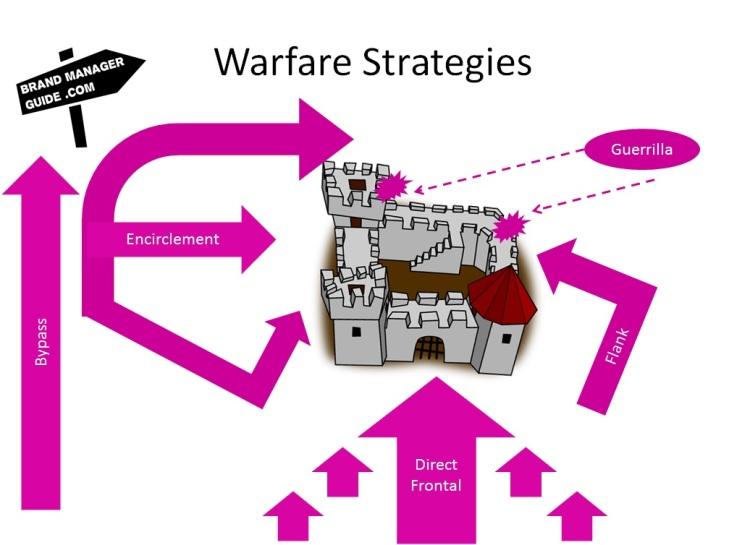 Warfare Strategies for business