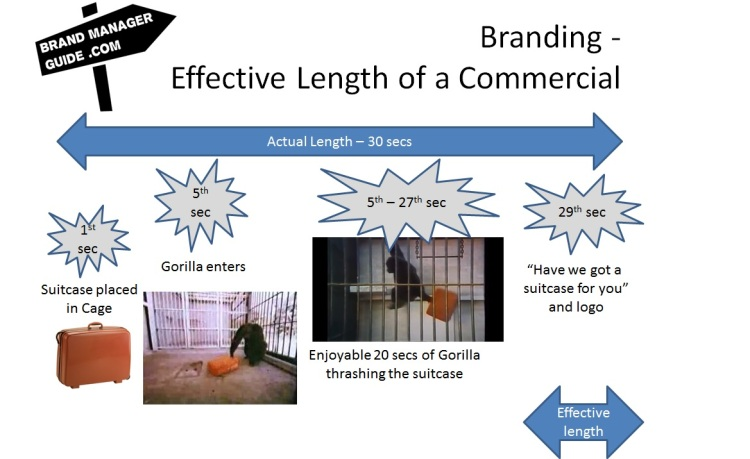 Effective Length of Commercial