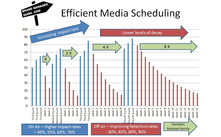 Efficient Media Scheduling - Impact and retention rates