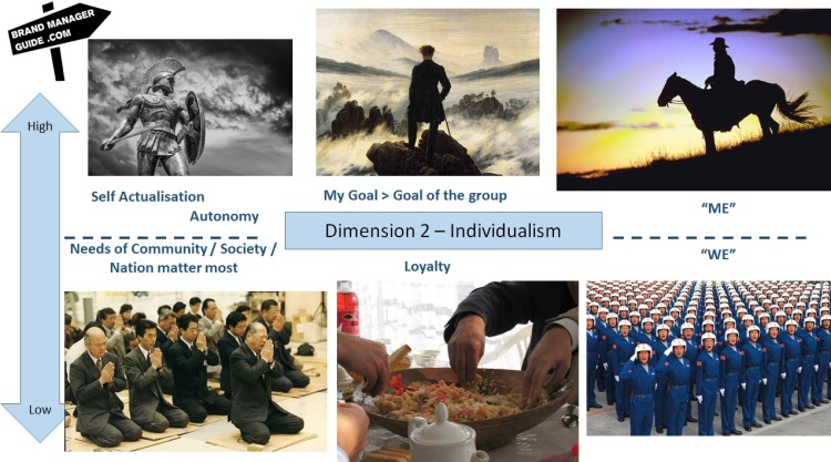 Hofstede dimensions - Individualism Collectivism
