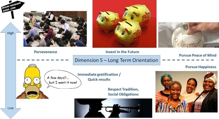Hofstede dimensions - Long Term Orientation